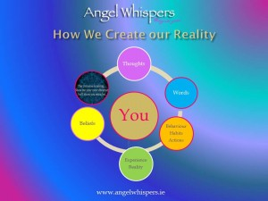 How we create our reality